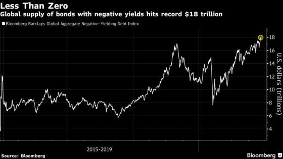 World's Negative-Yielding Debt Pile Hits $18 Trillion Record
