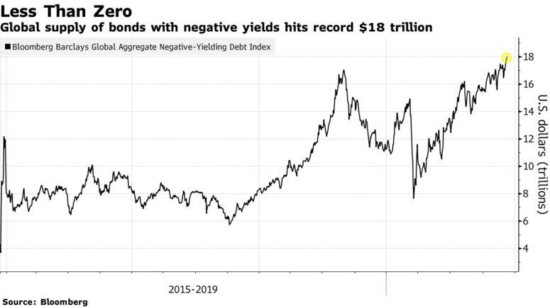 L'offerta globale di obbligazioni con rendimenti negativi raggiunge il record di $ 18 trilioni