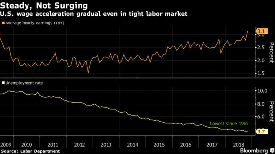 U.S. Job Market's Strength May Surprise Investors on Friday