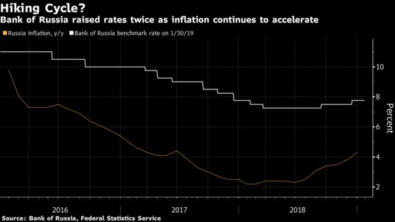 Russia Leaves Market in the Dark After Two Rate Surprises
