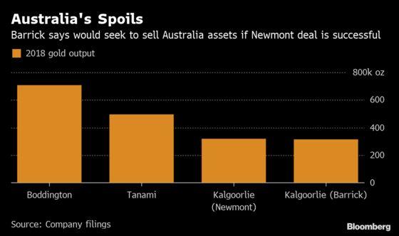 Gold's Next Fight: Barrick-Newmont's $4.5 Billion Castoffs