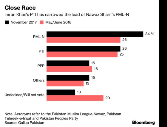 Pakistan Heads Into Its Most Controversial Election in Years