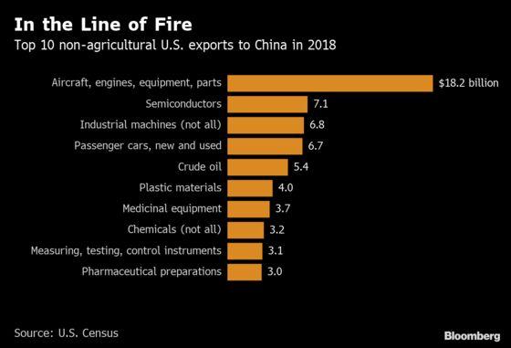 China Considers U.S. Request to Shift Tariffs on Farm Goods