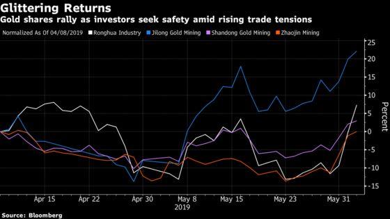 China's Gold Miners Gain as Investors Seek Haven Amid Trade War
