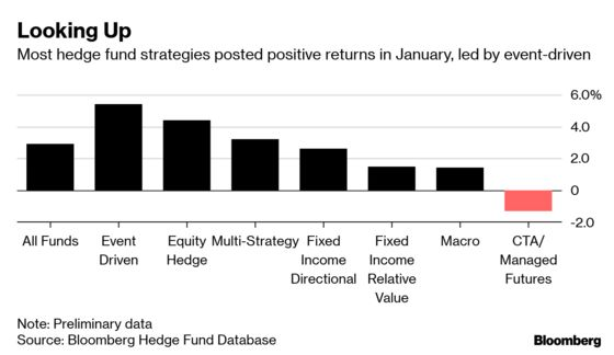 Hedge Funds Post First Monthly Gains Since July