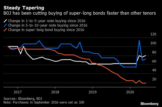 Yield Curve in Japan Keeps Steepening With BOJ Holding Back
