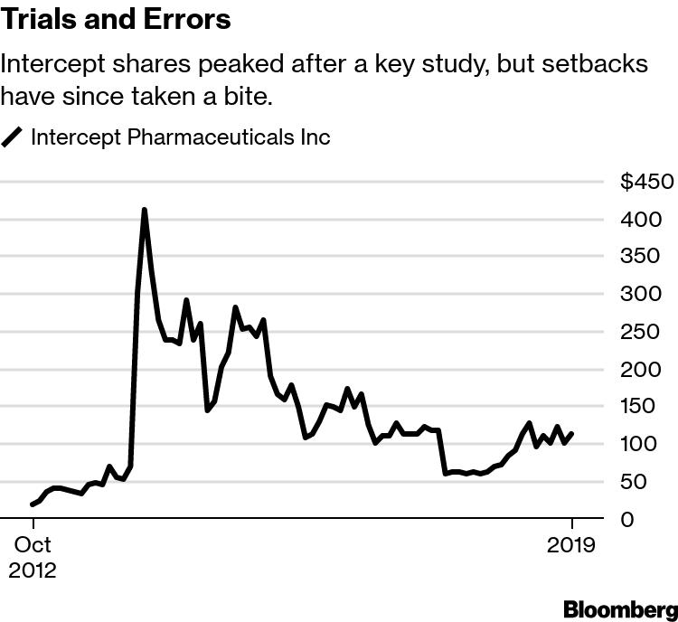 Intercept (ICPT) Tries to Outrun Pharma in Race for the Next
