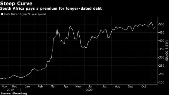 South Africa Plans Short-Dated Bond to Lower Borrowing Costs