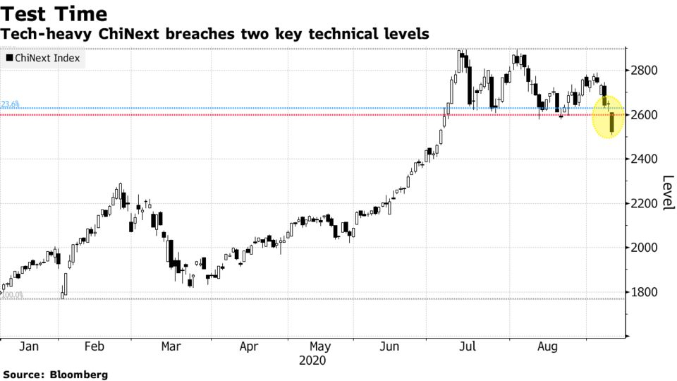 Tech-heavy ChiNext breaches two key technical levels