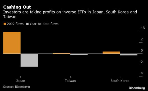 Investors Are Exiting Some Risky Asia ETFs With Over 40% Returns