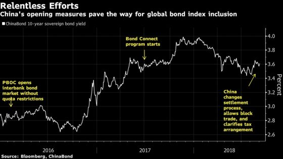 China Revamps $12 Trillion Bond Market to Lure Foreign Investors