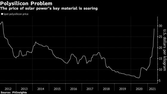 China's Solar Giants Say Industry Needs to Fight Cost Inflation