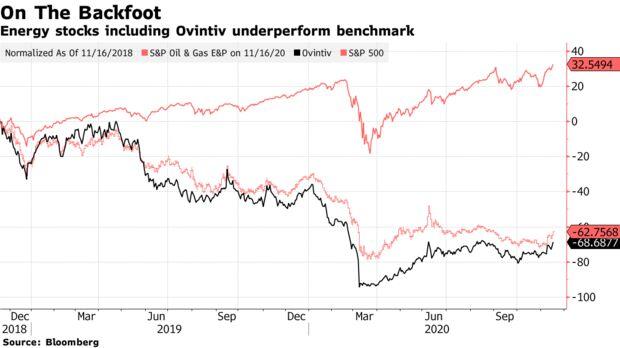 Energy stocks including Ovintiv underperform benchmark