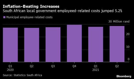 Wage Deal Imperils South African Municipalities' Finances