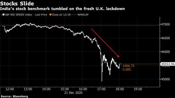 Indian Stocks Slump as Investors Assess U.K.'s New Virus Strain