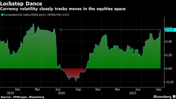 Stock, Currency Volatility in Sync as Fed, China Risk Take Hold