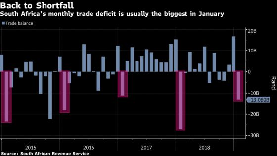 South African Trade Balance Swings to Deficit in January