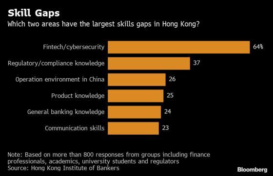 Hong Kong Banks Are on an Unusual Hiring Spree