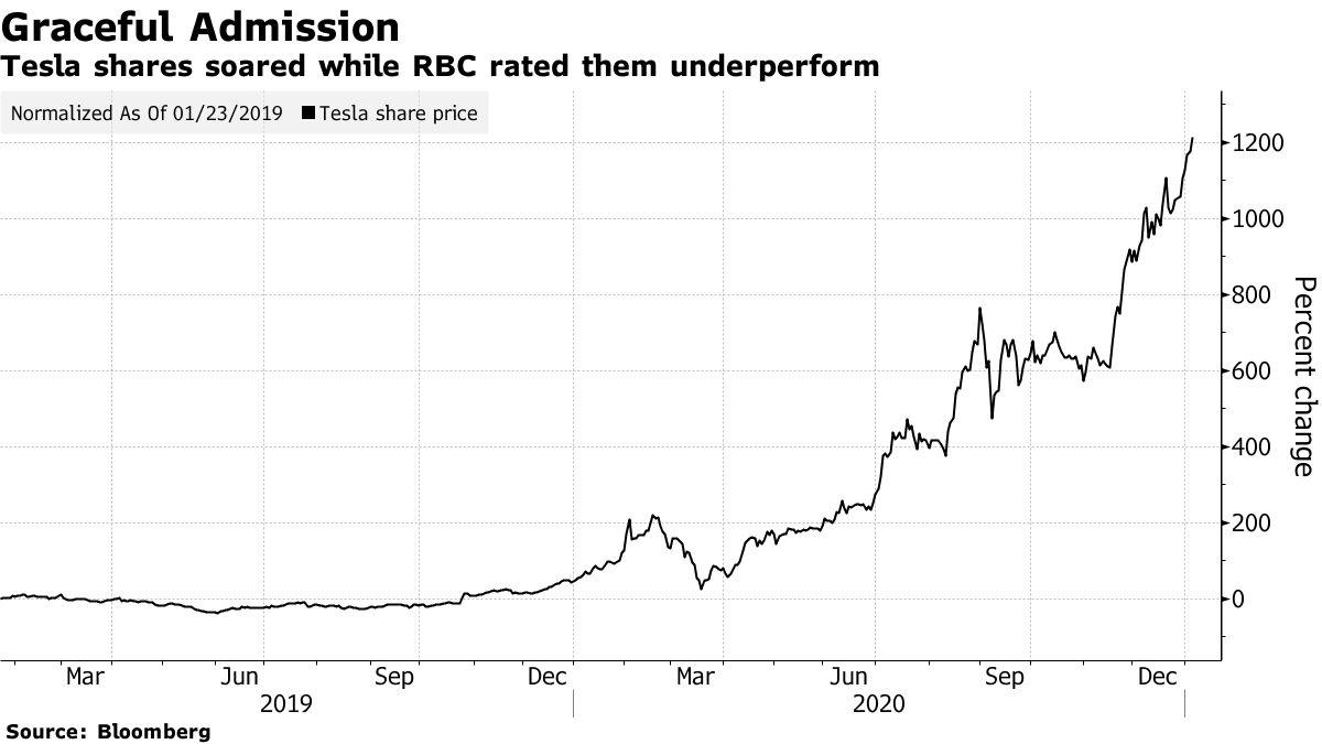 テスラ株は急上昇しましたが、RBCはそれらをアンダーパフォームと評価しました