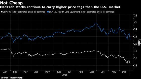 High-Flying MedTech Caught in Market Drop Amid Rising Scrutiny