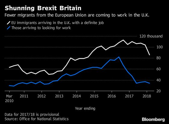 U.K. Net Immigration Declines as EU Workers Stay Away