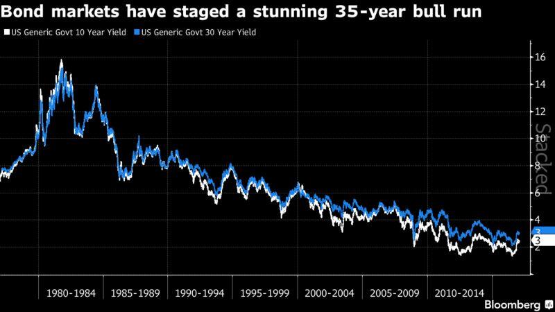 Risultati immagini per bonds market secular