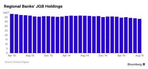 JGB Holdings by Regional Banks