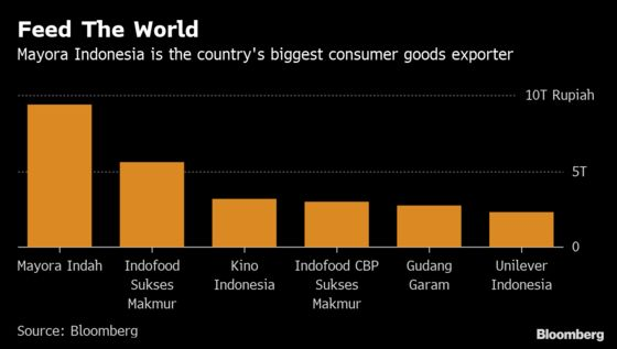 Indonesia's Mayora Bets on Exports to Drive Double Digit Growth