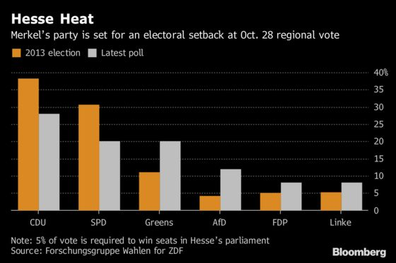 Merkel Faces Next Test of Her Authority in German Regional Vote