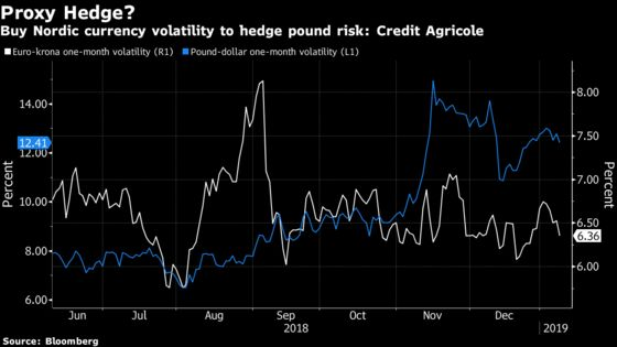 Looking for a Pound Hedge? Nordic Volatility May Be Your Answer