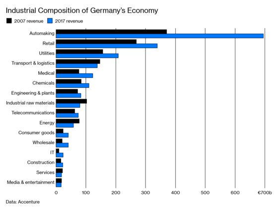 Peak Car Poses a Mortal Threat to Germany's Most Important Industry