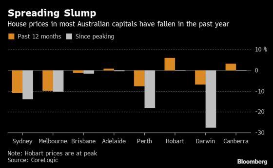 Australian Property Slide Spreads on Lending Crackdown, Election