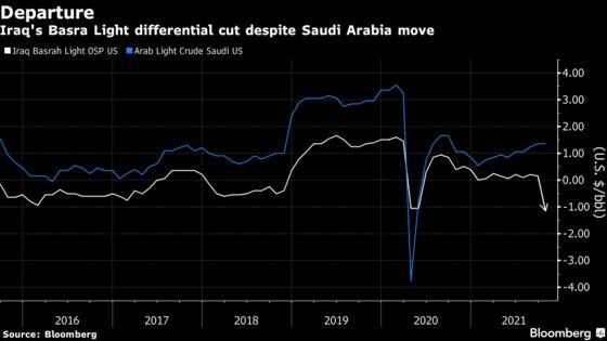 Iraq Makes a Sharp Cut to U.S. Oil Price, in Contrast to Saudi