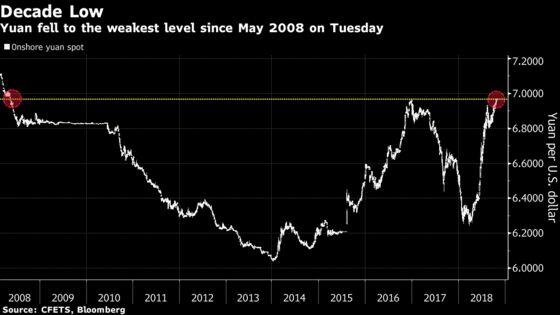 Three Reasons Why the Yuan Won't Breach 7 Per U.S. Dollar