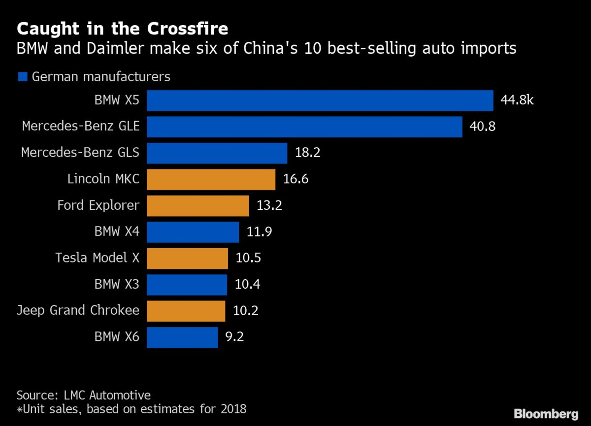 Bmw Mercedes Benz Ensnared Again In U S China Trade War Bloomberg