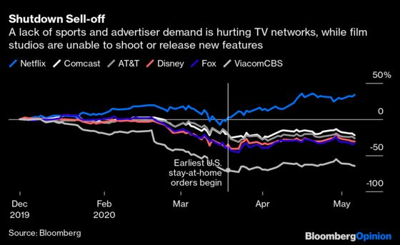 How Covid-19 Is Changing Entertainment, in FiveCharts