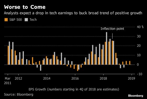 Rallying Tech Stocks Get No Love With Profit Recession Looming