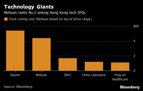 Hong Kong's No. 2 Tech IPO Is Said to Draw Tepid Retail Demand
