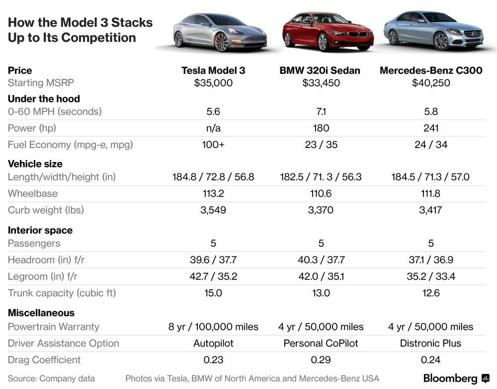 How Tesla S Model 3 Stacks Up