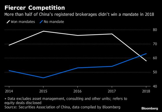 China's Bankers Face Smaller Bonuses, Fewer Job Opportunities