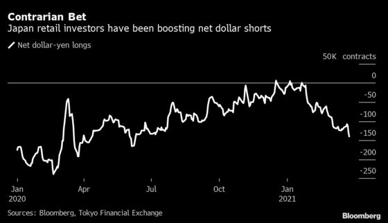 Battered Lira Lures Back Japan Traders Looking for Yields