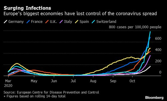 Switzerland Urged by Economists to Go for Second Virus Lockdown