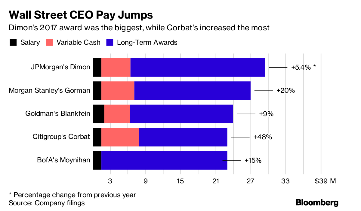 Citigroup CEO Corbat's 2017 Compensation Increases 48% To $23 Mln