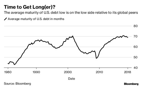 The U.S. Shouldn't Get Too Creative With Debt Sales