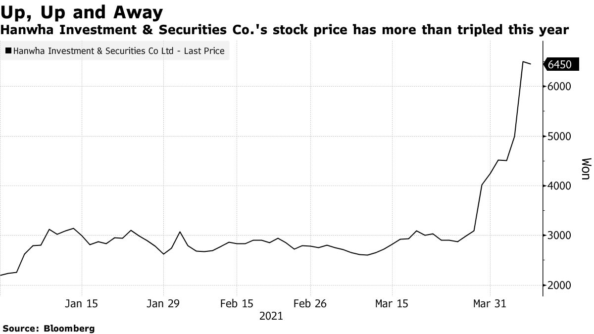 Hanwha Investment & Securities Co.'s stock price has more than tripled this year