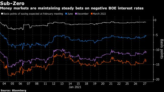 BOE Likely to Embrace Negative Interest Without Using Them