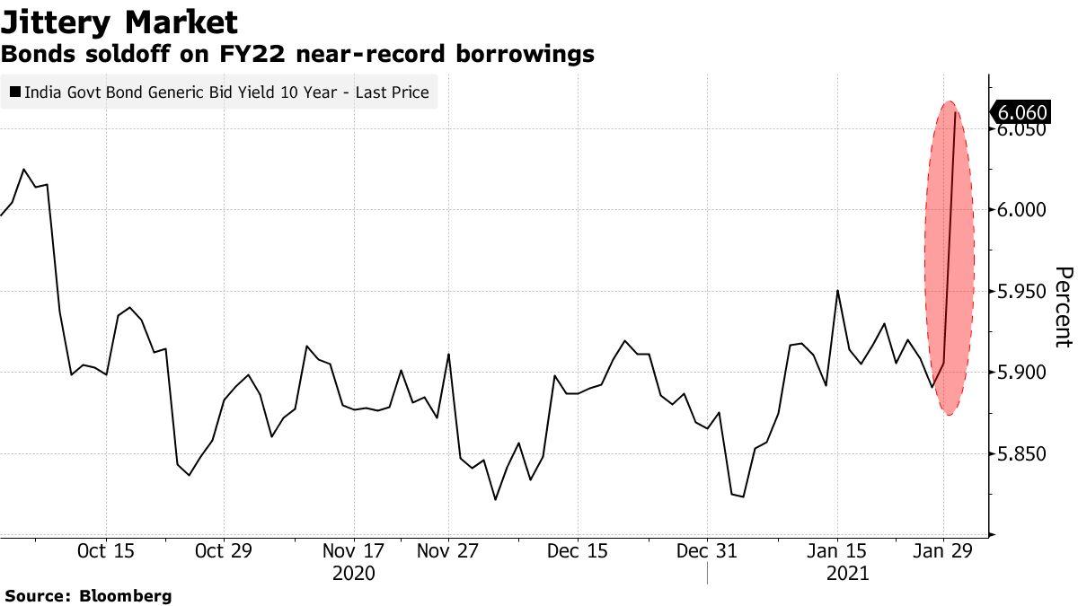 Bonds soldoff on FY22 near-record borrowings
