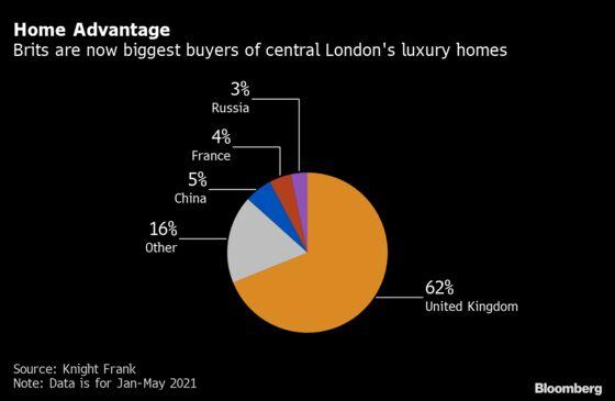 Dawn of Roaring Twenties Seen as Dubai's Luxury Home Sales Soar