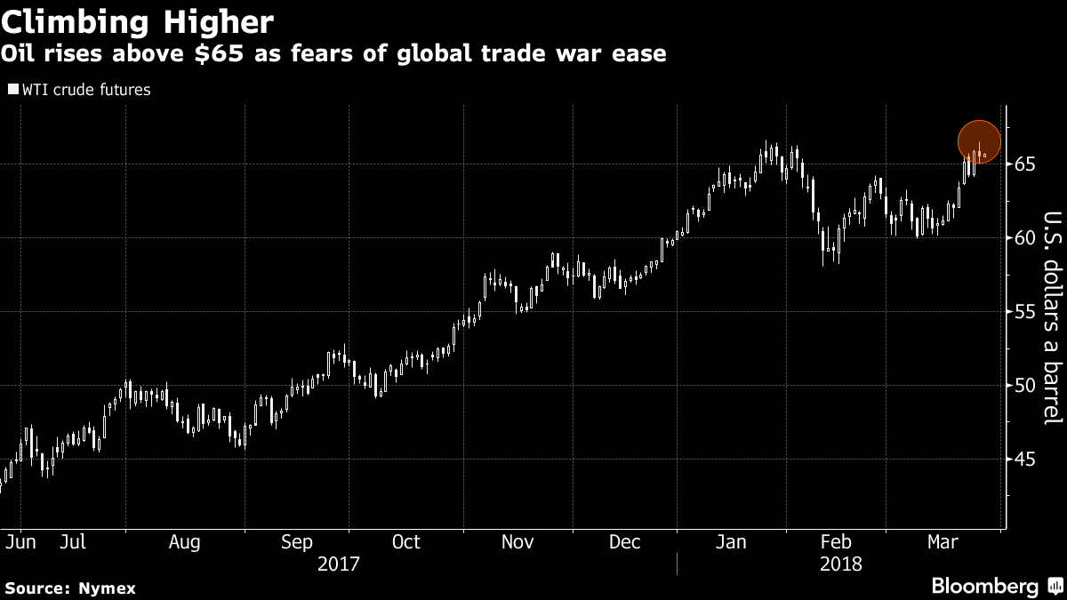 Oil holds above $65 as easing trade tensions offset supply fears