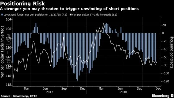 Buy Yen on Tail Risks as U.S. Slowdown Saps Dollar, BofAML Says